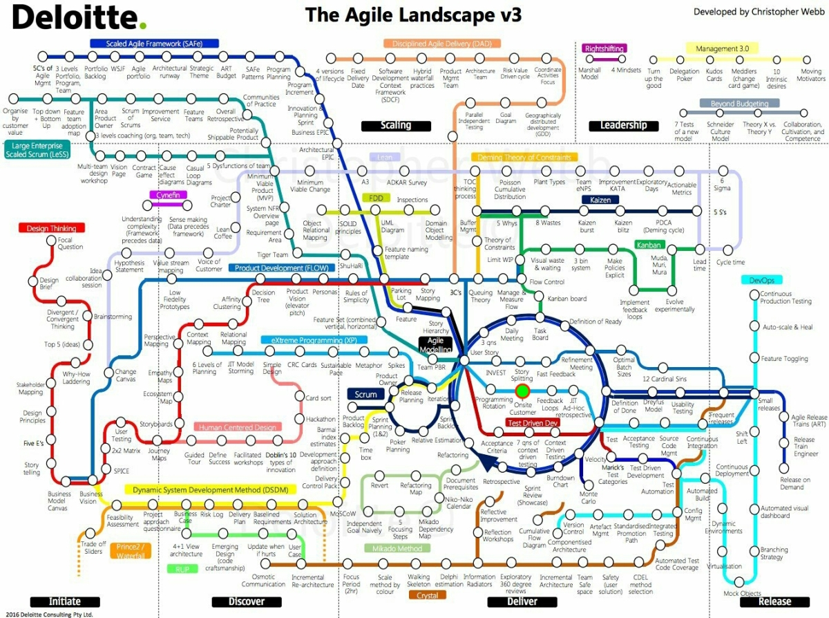 Reflections on being agile, before Agile was a thing